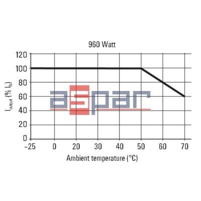 3-fazowy PROeco3 960W 24VDC 40A